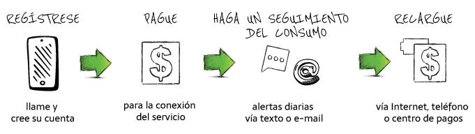 Cómo funciona: Regístrese, Pague, Haga un seguimeniento del consumo, recargue
